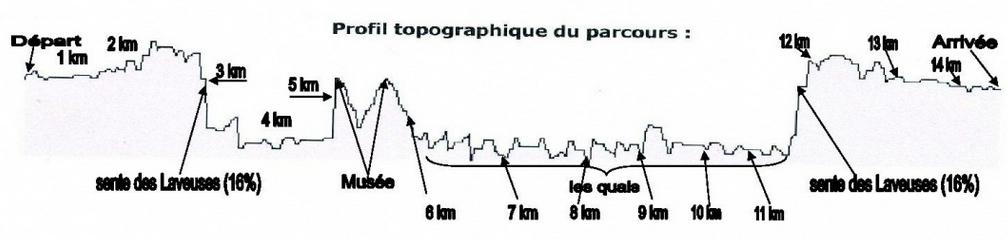 Berges profile topographique